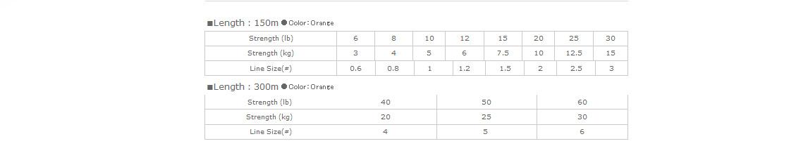Schnurklassen-Tabelle