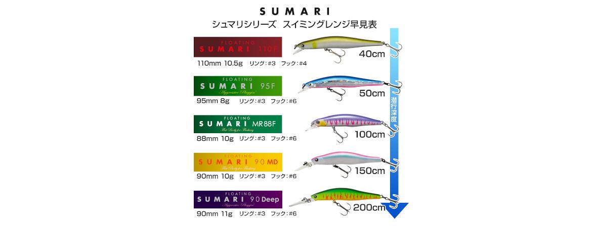 Lauftiefe der Sumari Modelle